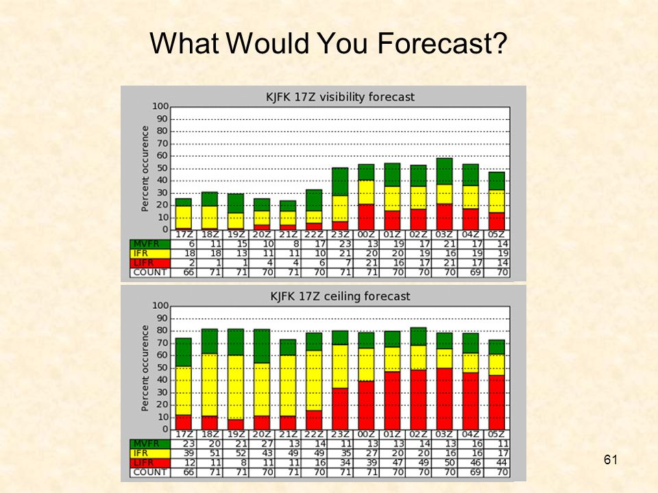 What Would You Forecast