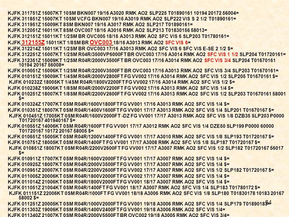 KJFK 311751Z 15007KT 10SM BKN007 19/16 A3020 RMK AO2 SLP225 T01890161 10194 20172 56004=