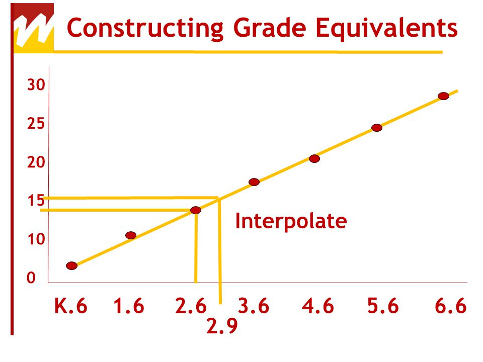 Constructing Grade Equivalents