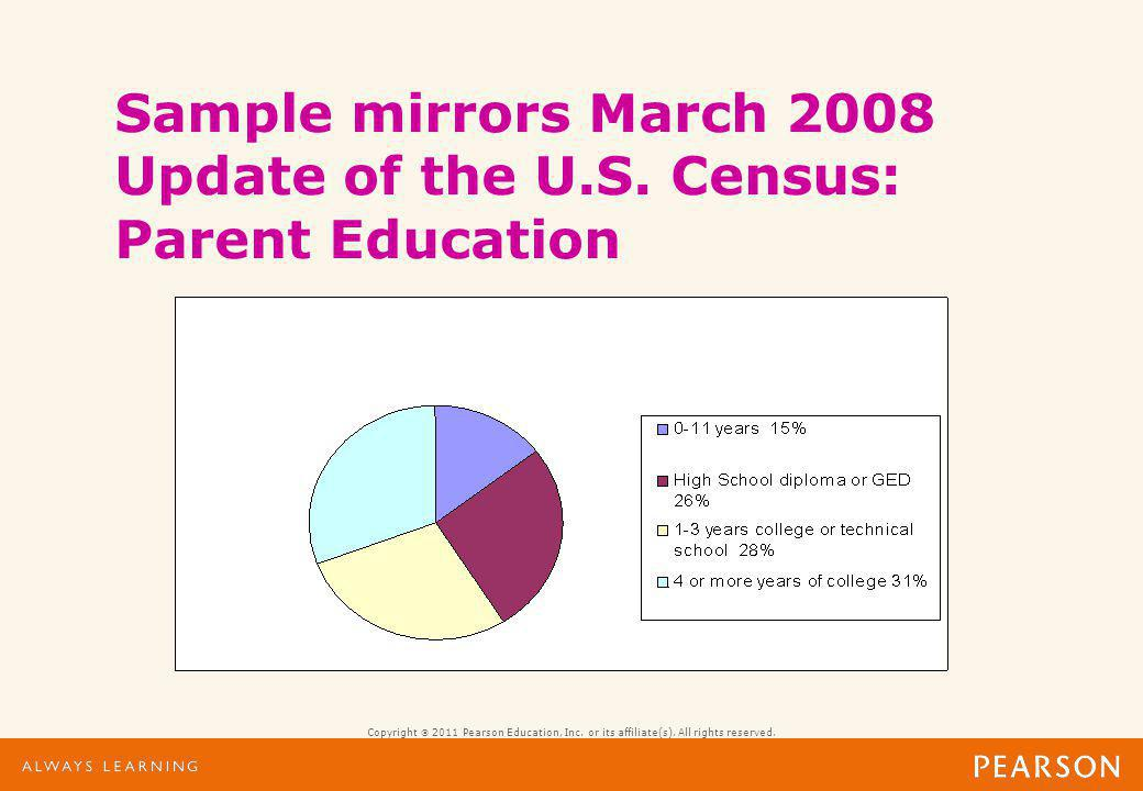 Sample mirrors March 2008 Update of the U.S. Census: Race/Ethnicity