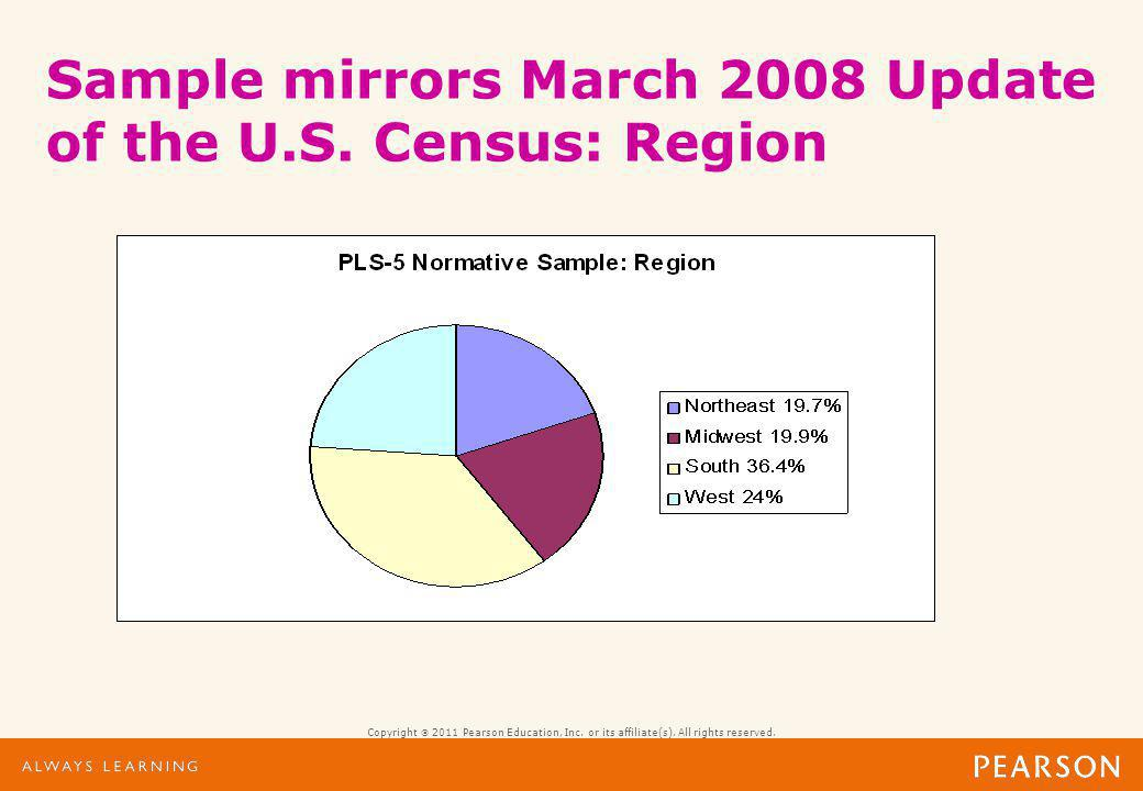 Sample mirrors March 2008 Update of the U.S. Census: Parent Education