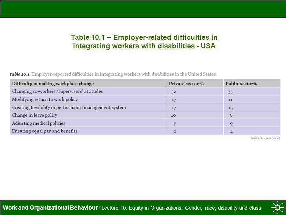 Table 10.1 – Employer-related difficulties in integrating workers with disabilities - USA