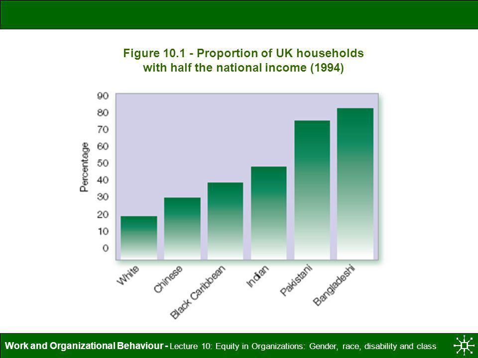 Figure 10.1 - Proportion of UK households with half the national income (1994)
