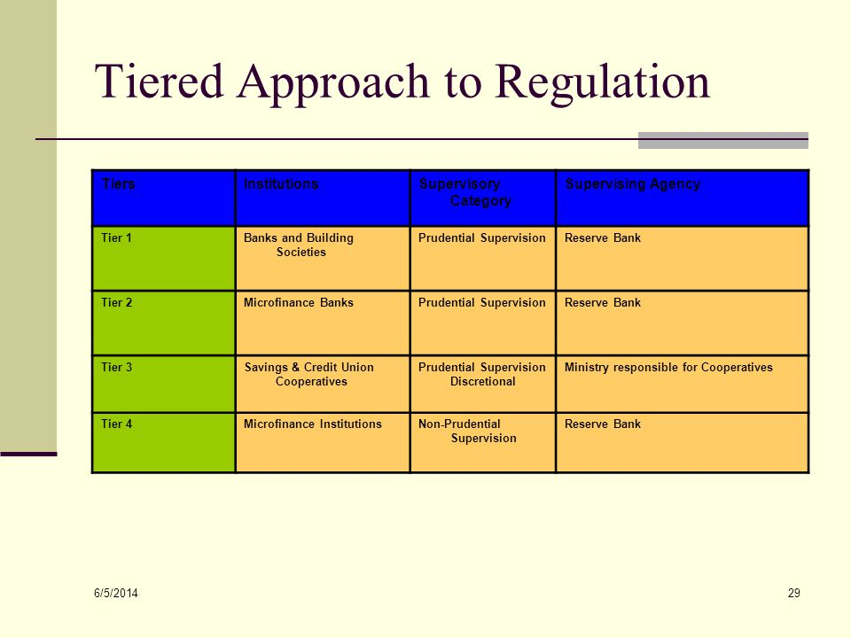 Tiered Approach to Regulation