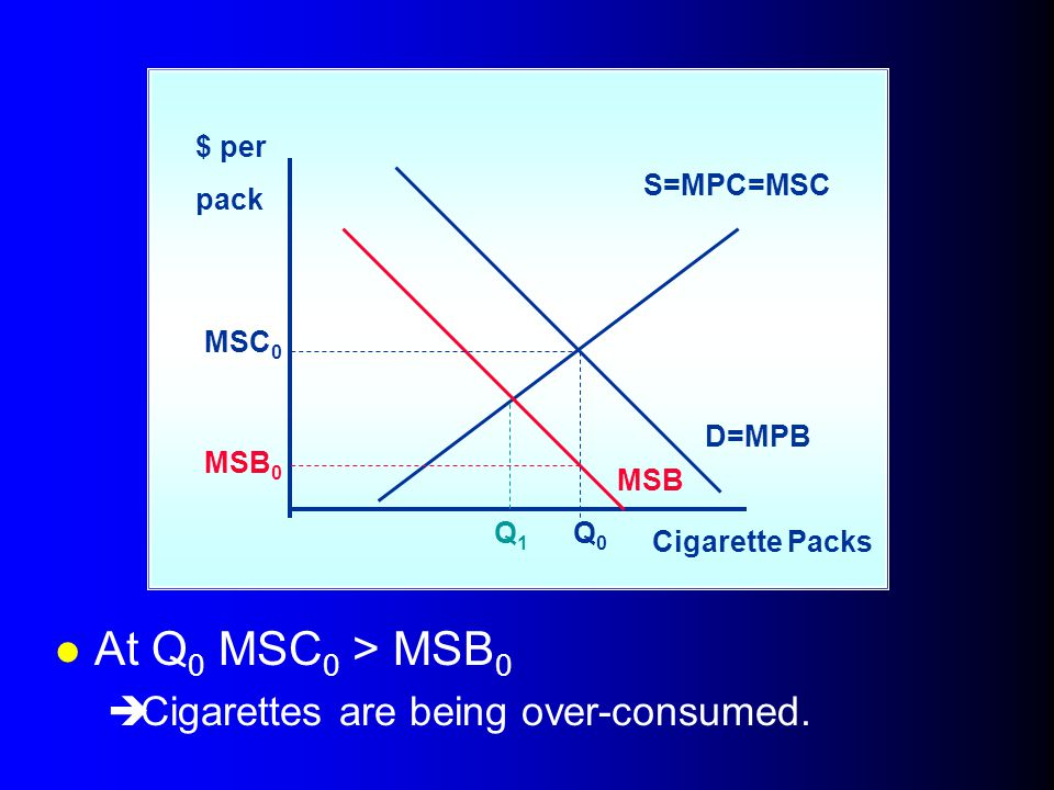 At Q0 MSC0 > MSB0 Cigarettes are being over-consumed. $ per pack