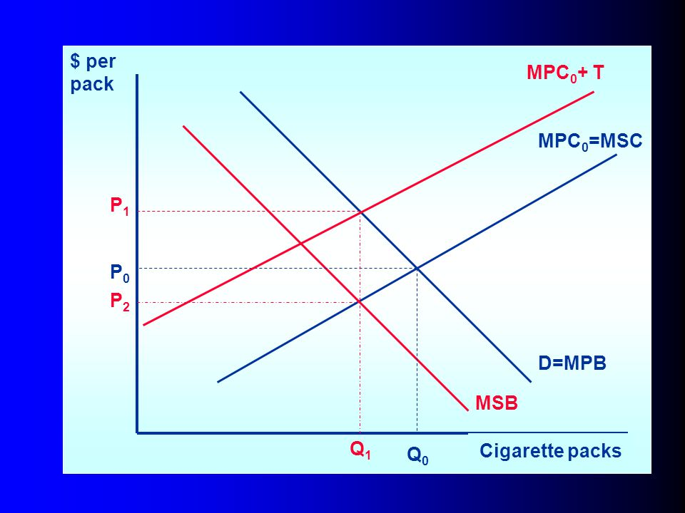 $ per pack MPC0+ T MPC0=MSC P1 P0 P2 D=MPB MSB Q1 Cigarette packs Q0