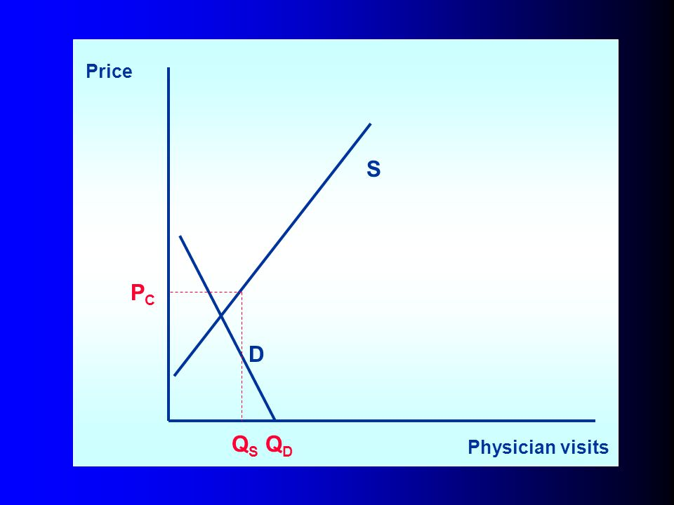 4/1/2017 Price S PC D QS QD Physician visits