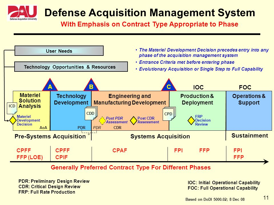 Defense Acquisition Management System