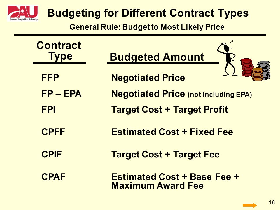 Budgeting for Different Contract Types