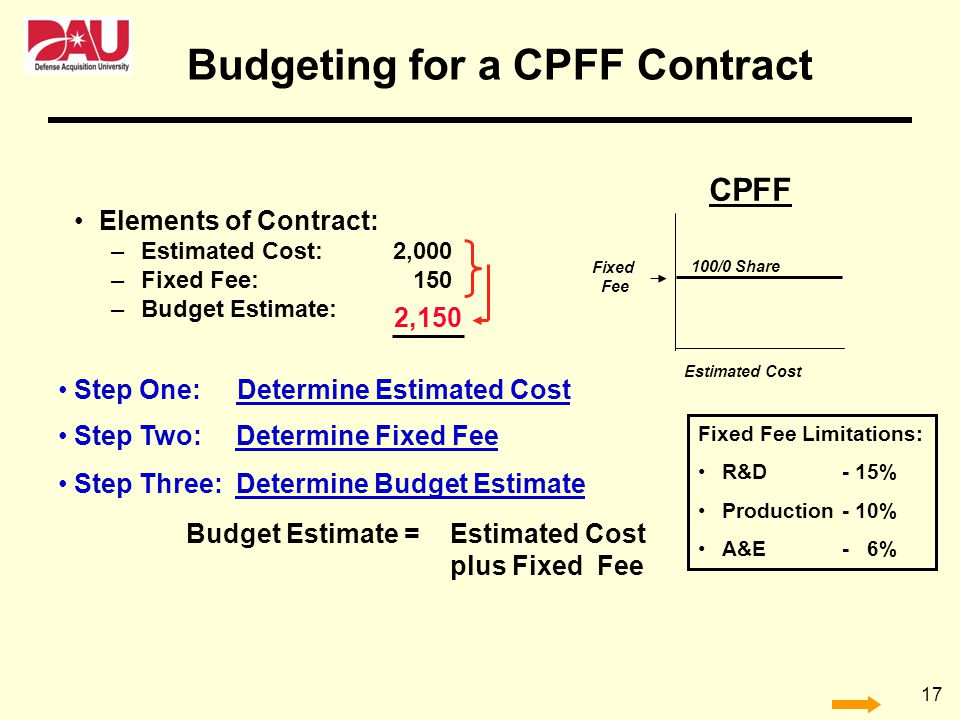 Budgeting for a CPFF Contract