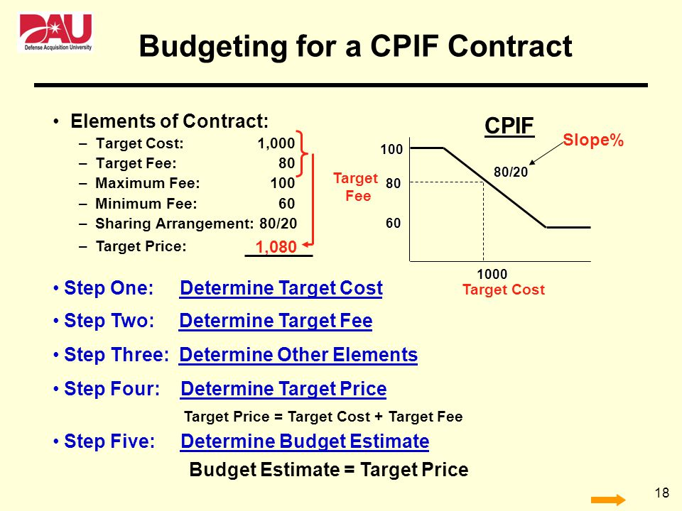 Budgeting for a CPIF Contract