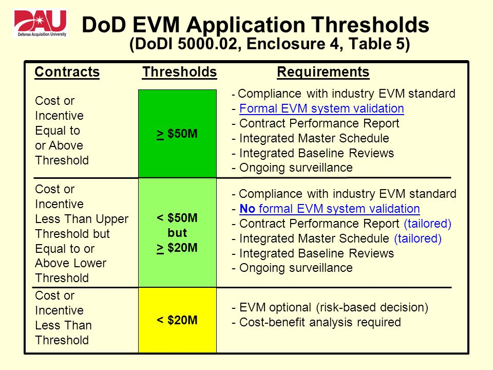DoD EVM Application Thresholds (DoDI 5000.02, Enclosure 4, Table 5)