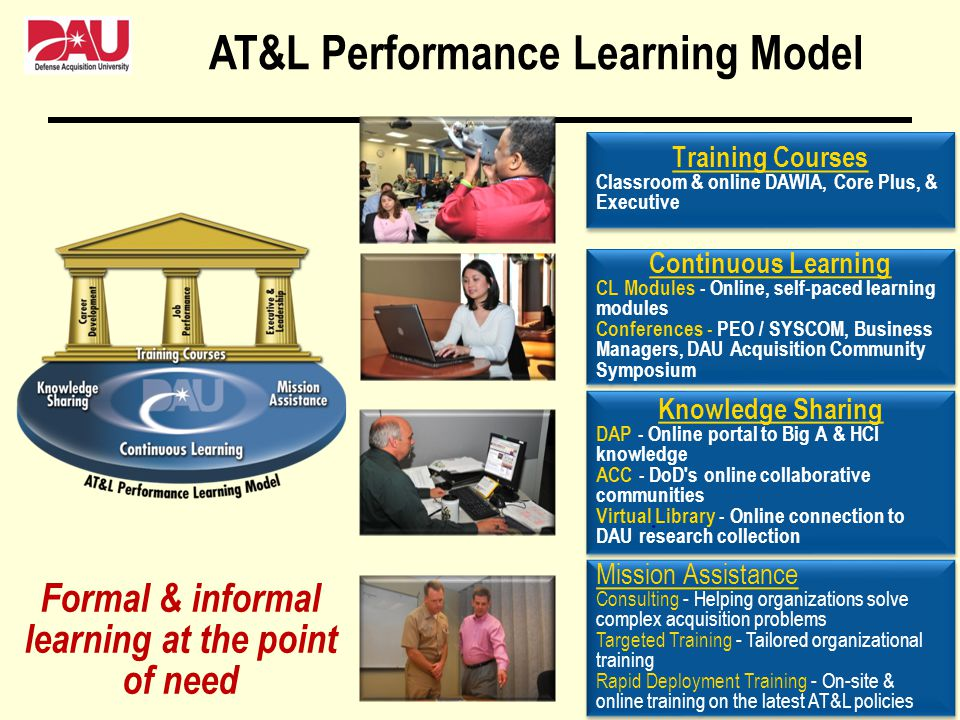 AT&L Performance Learning Model