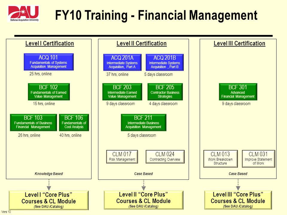 FY10 Training - Financial Management