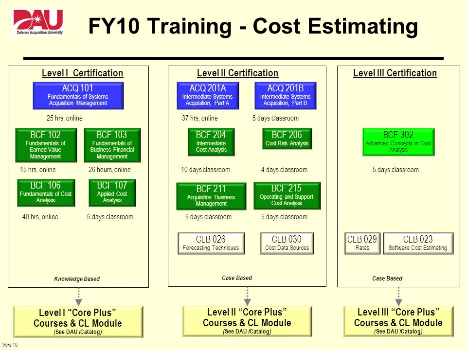 FY10 Training - Cost Estimating