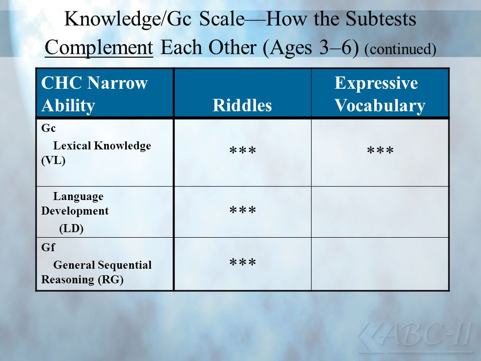 Knowledge/Gc Scale—How the Subtests Complement Each Other (Ages 3–6) (continued)