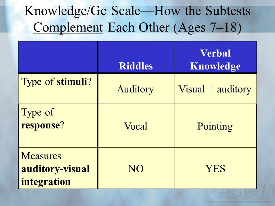 Knowledge/Gc Scale—How the Subtests Complement Each Other (Ages 7–18)