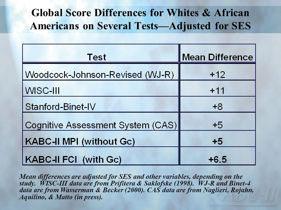 Global Score Differences for Whites & African Americans on Several Tests—Adjusted for SES