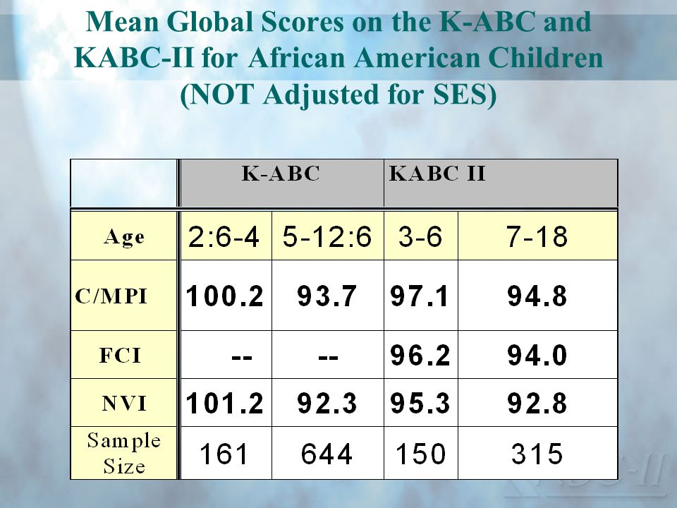 Mean Global Scores on the K-ABC and KABC-II for African American Children (NOT Adjusted for SES)