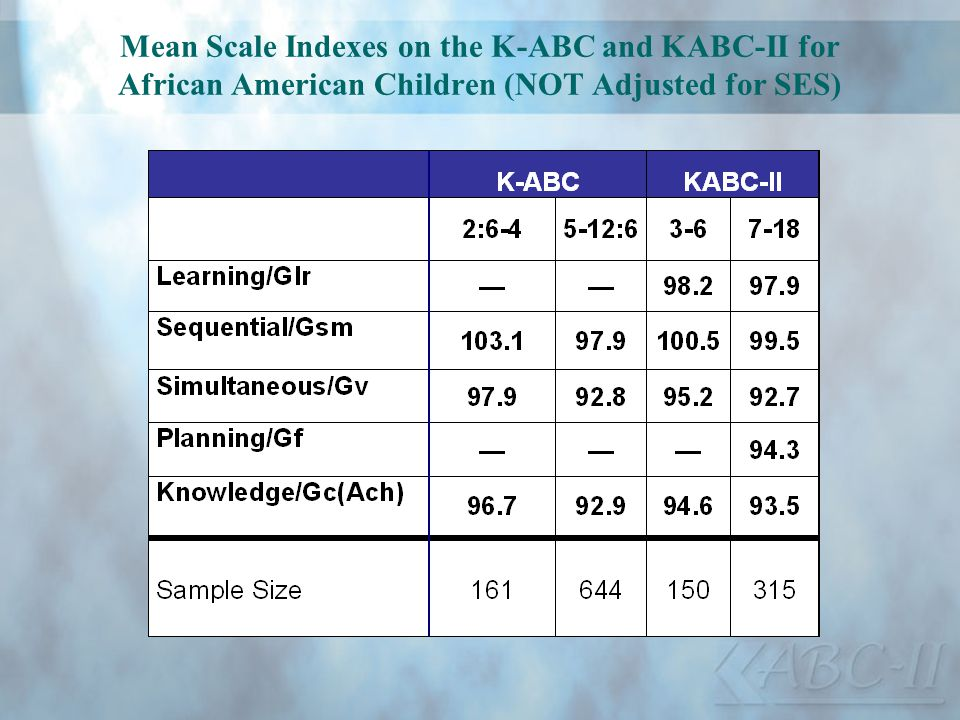 Mean Scale Indexes on the K-ABC and KABC-II for African American Children (NOT Adjusted for SES)