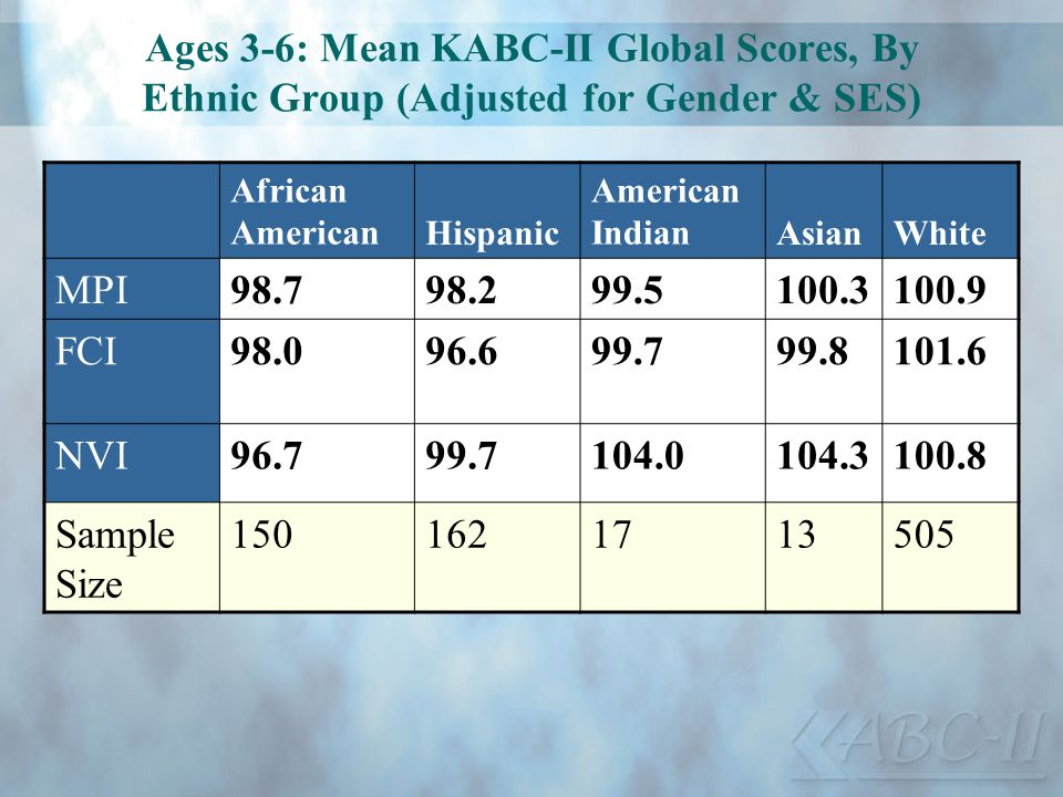 Ages 3-6: Mean KABC-II Global Scores, By Ethnic Group (Adjusted for Gender & SES)