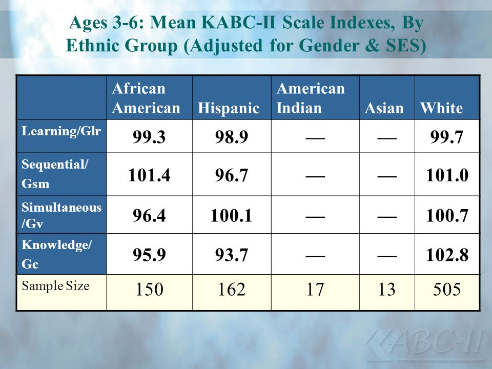 Ages 3-6: Mean KABC-II Scale Indexes, By Ethnic Group (Adjusted for Gender & SES)