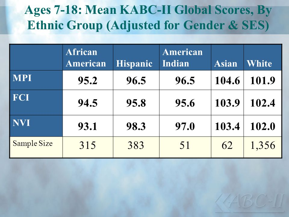 Ages 7-18: Mean KABC-II Global Scores, By Ethnic Group (Adjusted for Gender & SES)