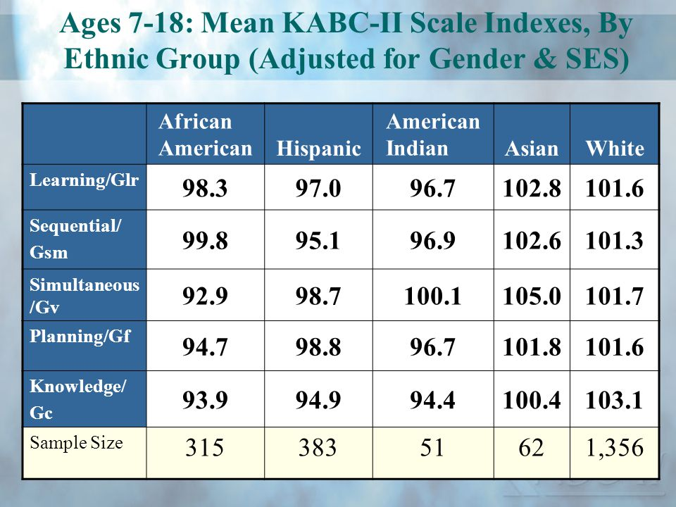 Ages 7-18: Mean KABC-II Scale Indexes, By Ethnic Group (Adjusted for Gender & SES)