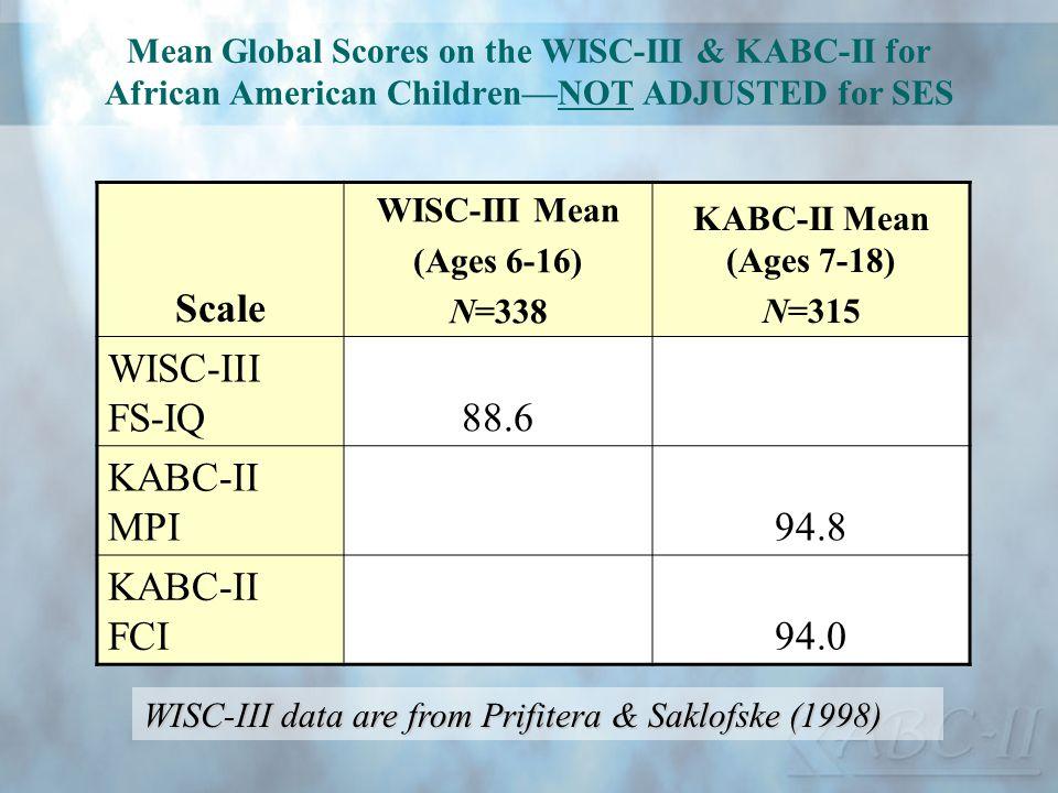 Scale 88.6 WISC-III FS-IQ 94.8 KABC-II MPI 94.0 KABC-II FCI