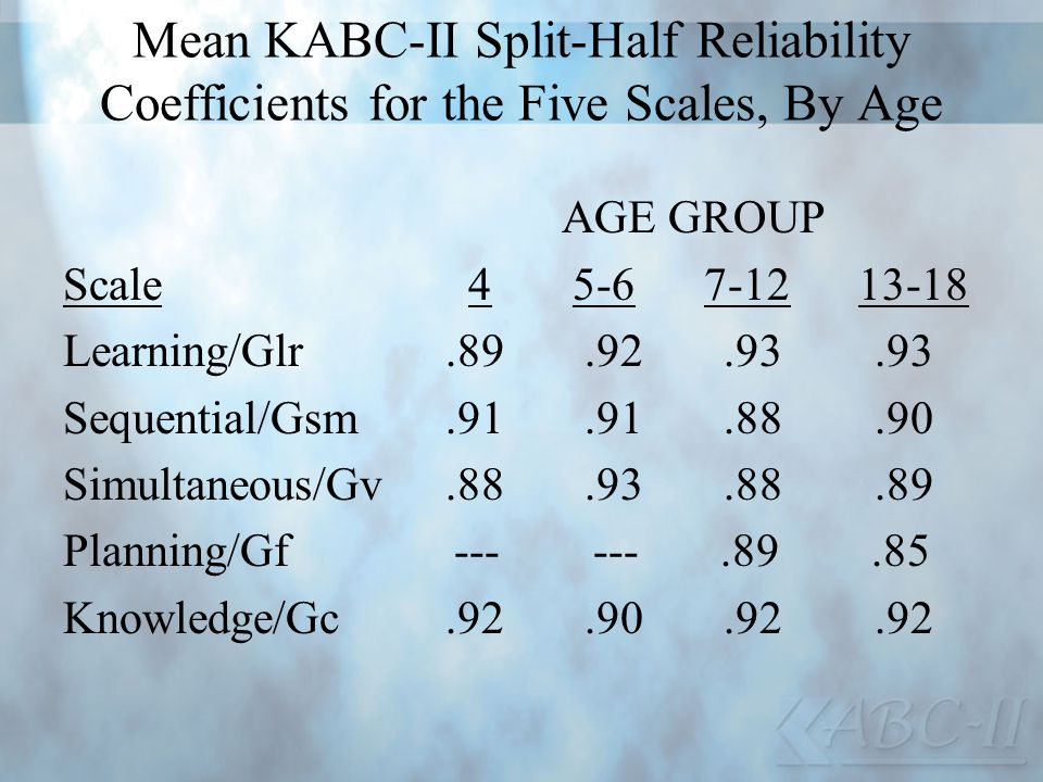 Mean KABC-II Split-Half Reliability Coefficients for the Five Scales, By Age