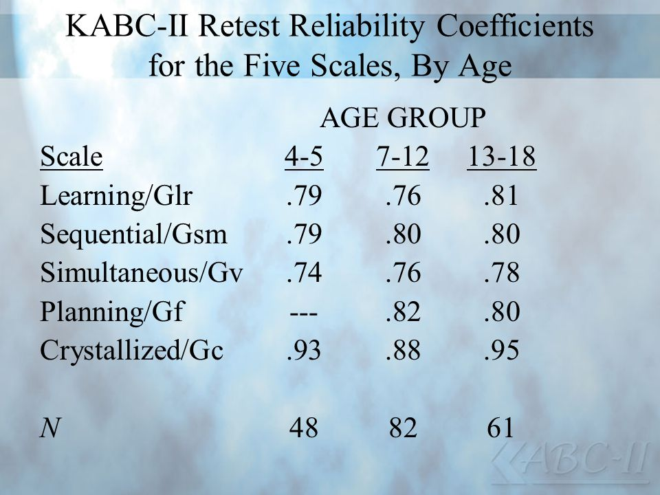 KABC-II Retest Reliability Coefficients for the Five Scales, By Age