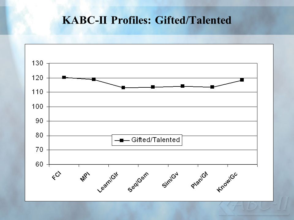KABC-II Profiles: Gifted/Talented