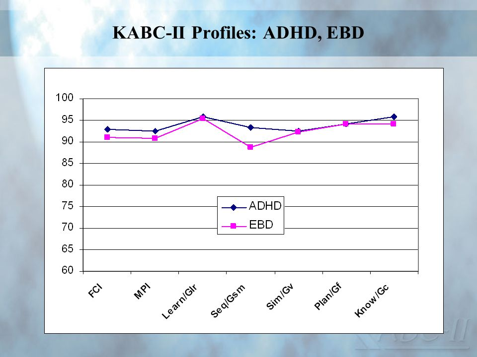 KABC-II Profiles: ADHD, EBD