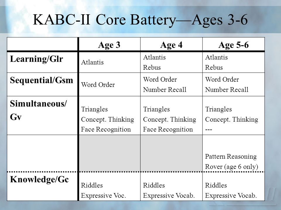 KABC-II Core Battery—Ages 3-6