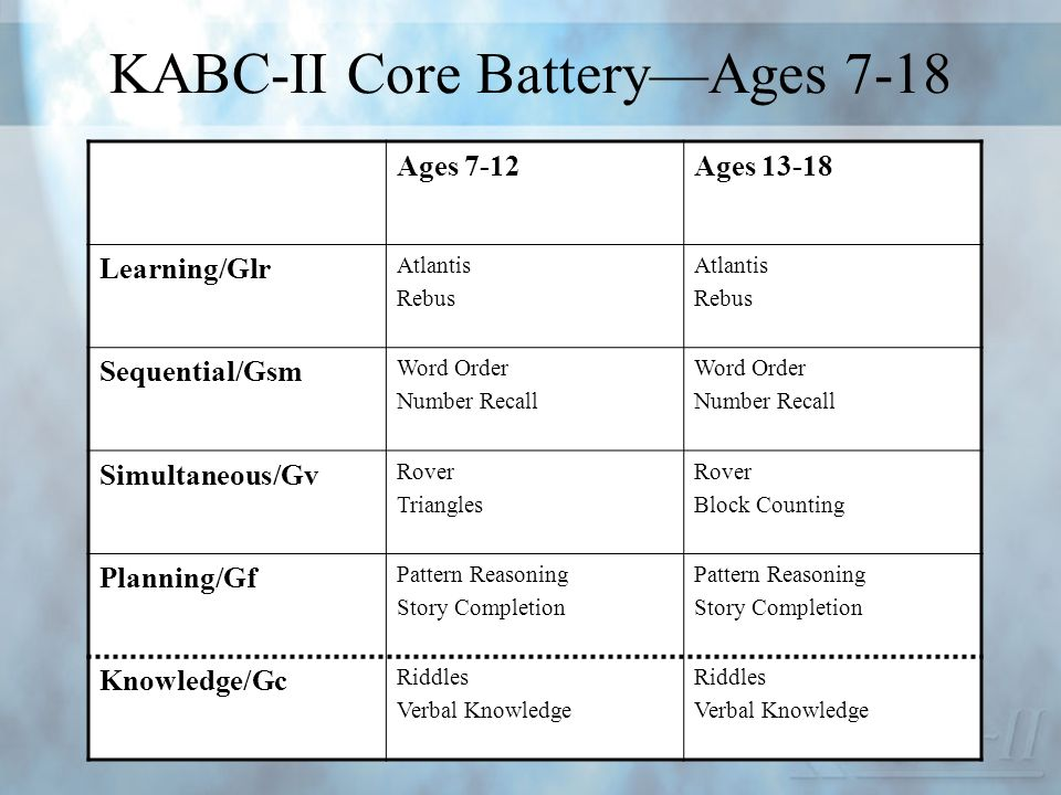 KABC-II Core Battery—Ages 7-18