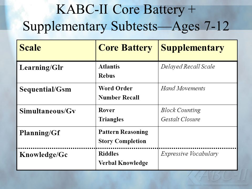 KABC-II Core Battery + Supplementary Subtests—Ages 7-12