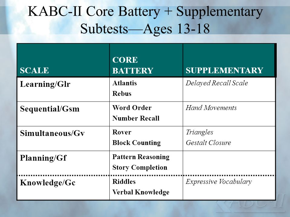 KABC-II Core Battery + Supplementary Subtests—Ages 13-18