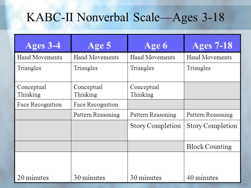 KABC-II Nonverbal Scale—Ages 3-18