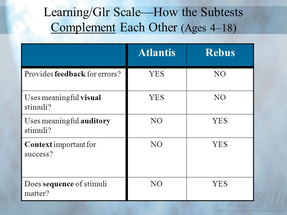 Learning/Glr Scale—How the Subtests Complement Each Other (Ages 4–18)