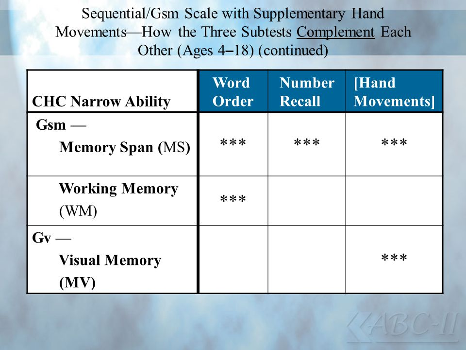 Sequential/Gsm Scale with Supplementary Hand Movements—How the Three Subtests Complement Each Other (Ages 4–18) (continued)