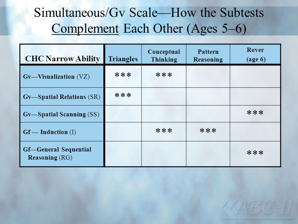 Simultaneous/Gv Scale—How the Subtests Complement Each Other (Ages 5–6)
