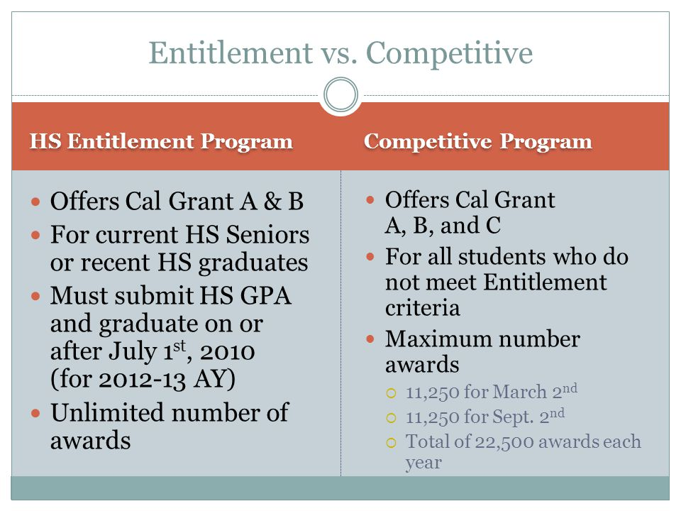 Entitlement vs. Competitive