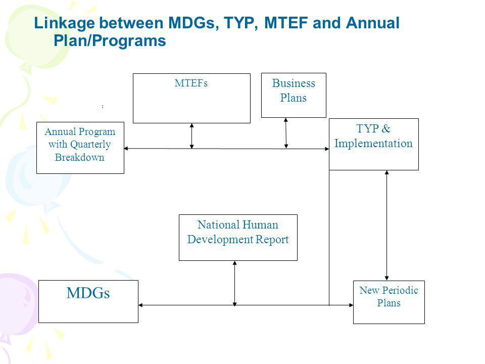 Linkage between MDGs, TYP, MTEF and Annual Plan/Programs