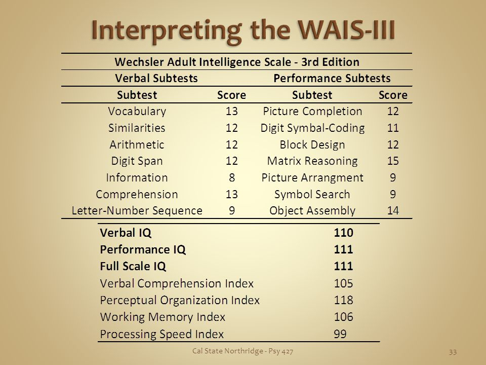 Interpreting the WAIS-III