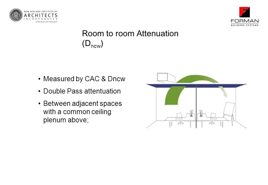 Room to room Attenuation (Dncw)