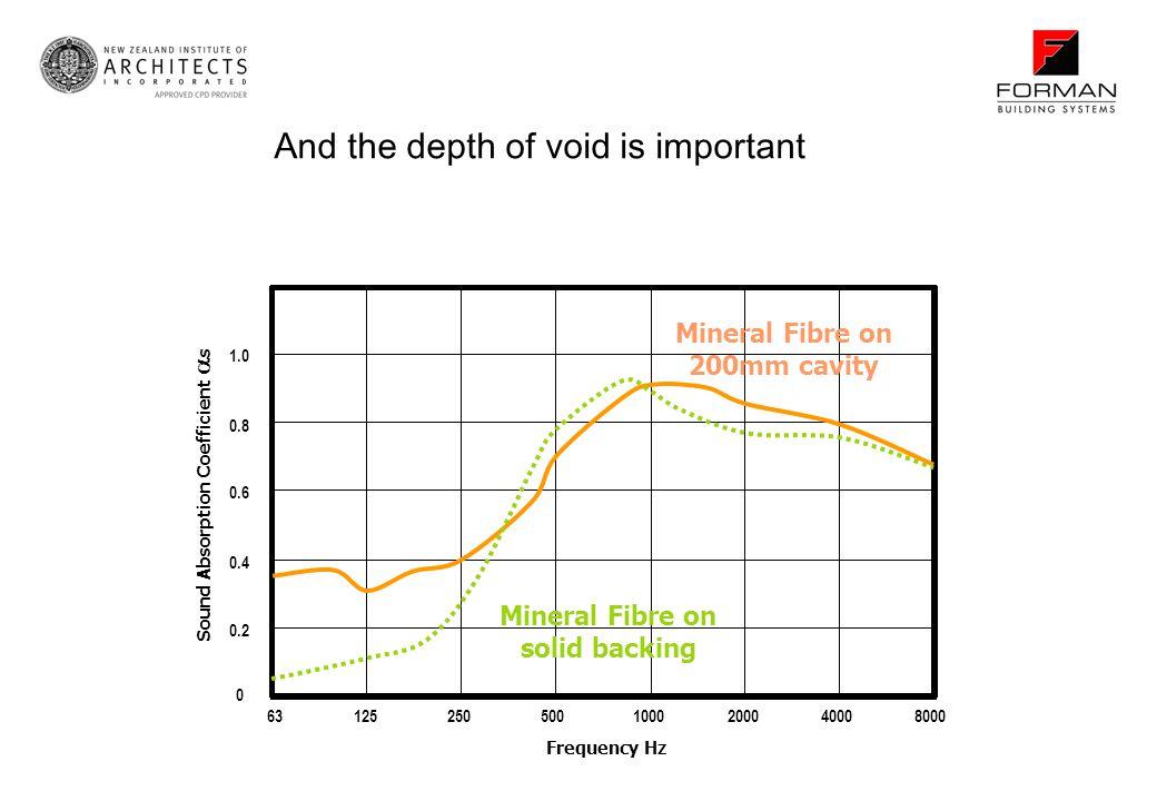 Sound Absorption Coefficient s