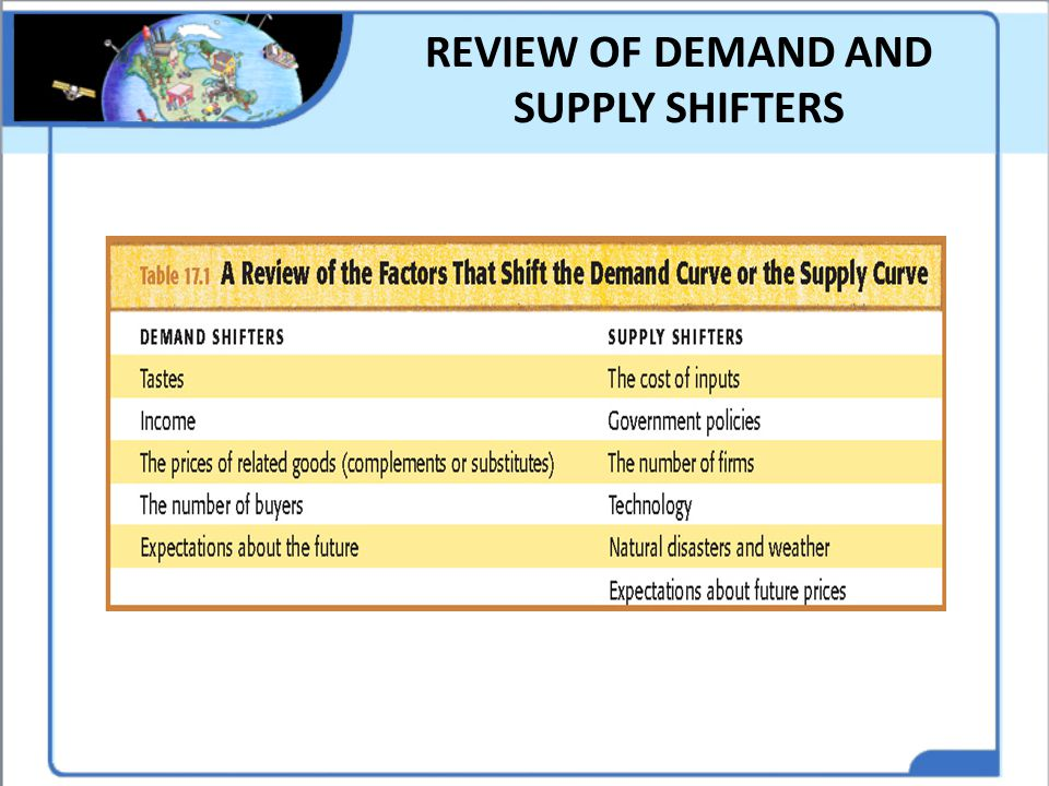 REVIEW OF DEMAND AND SUPPLY SHIFTERS