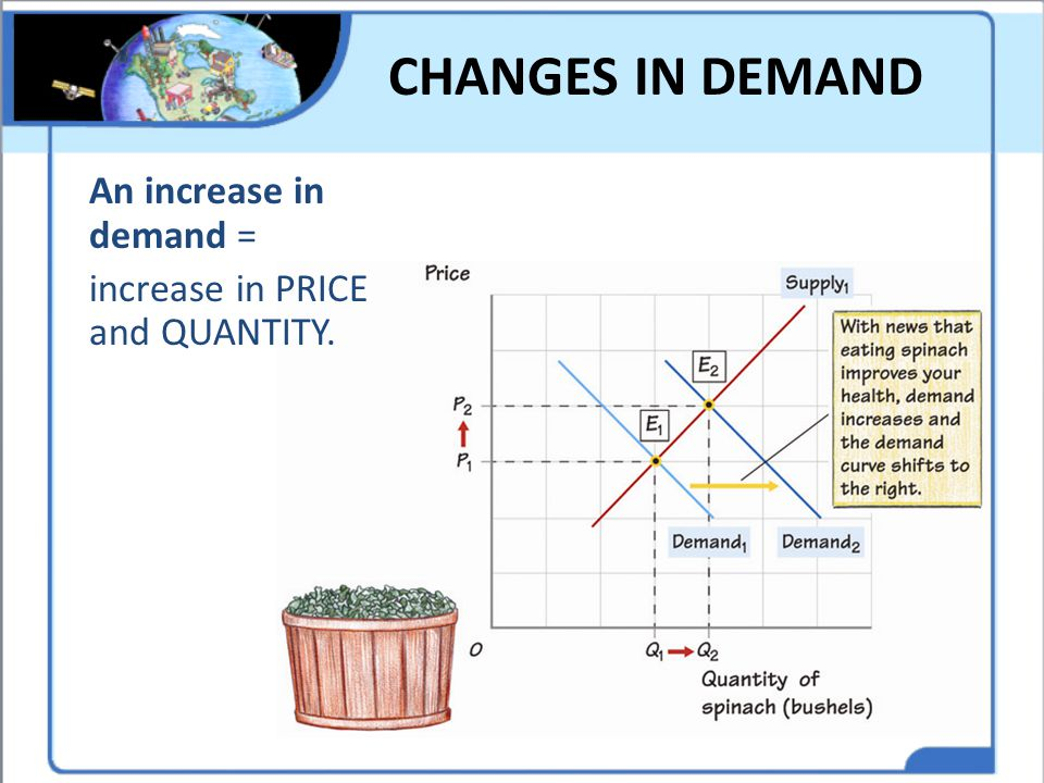 CHANGES IN DEMAND An increase in demand = increase in PRICE and QUANTITY. Think of other increases in demand.