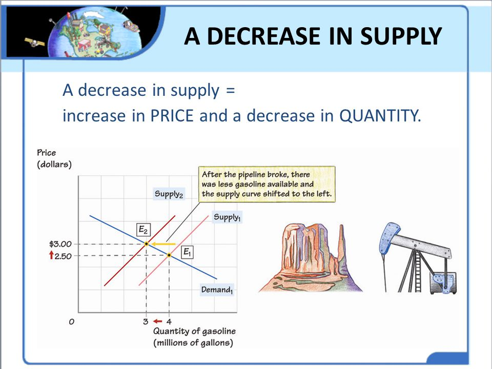A DECREASE IN SUPPLY A decrease in supply = increase in PRICE and a decrease in QUANTITY. Think of other decreases in supply.