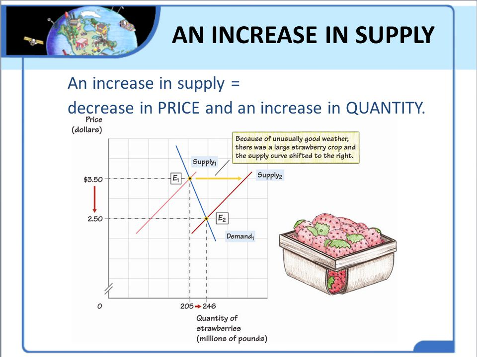 AN INCREASE IN SUPPLY An increase in supply = decrease in PRICE and an increase in QUANTITY. Think of other increases in supply.
